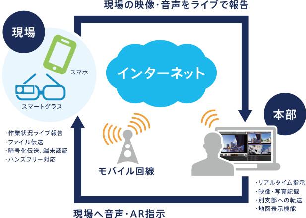 AR(Augmented Reality)を活用したリアルタイム映像伝送システムで、現場作業を大幅に効率化